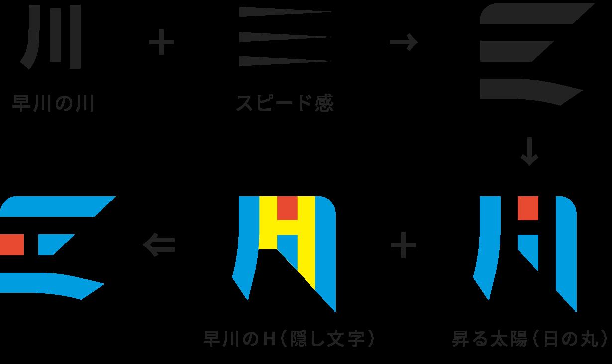 早川製作所 ロゴマーク 制作の意図(1)